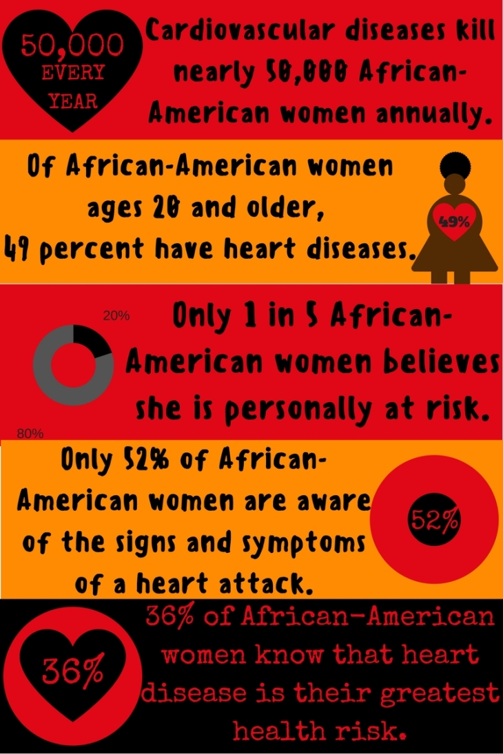Cardiovascular diseases stats